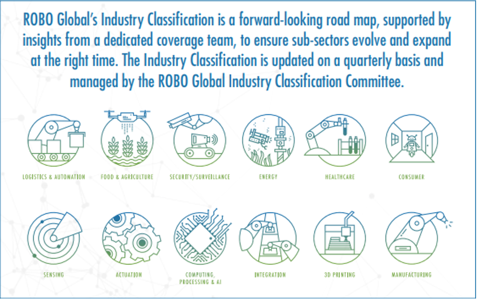 robo industry classification