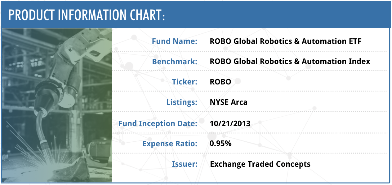 Why Now? Investing in Robotics & Automation Companies With The ROBO ETF